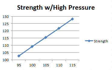 Relationship between strength and temperature while using a high pressure.