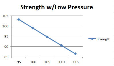 Relationship between strength and temperature while using a low pressure.