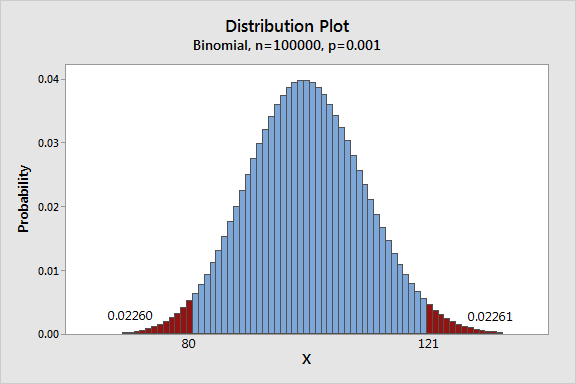 example of binomial distribution