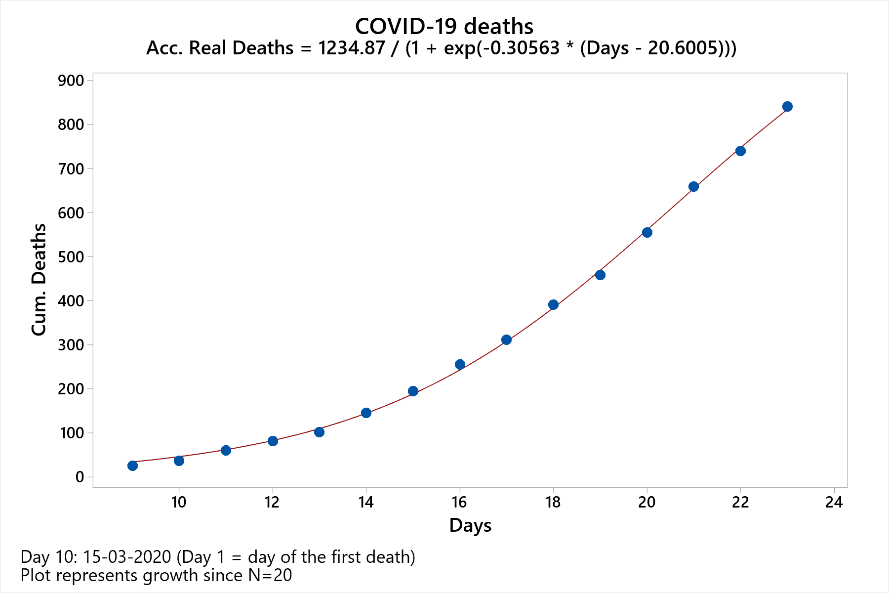 Curve fit of COVID19 deaths in the Netherlands.