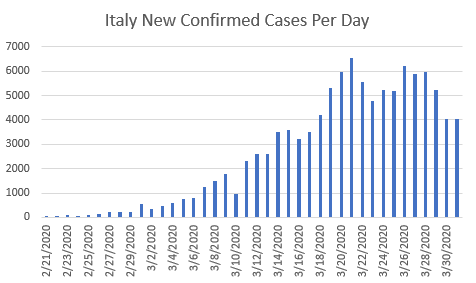 Graph of Italy's number of new coronavirus cases by day.