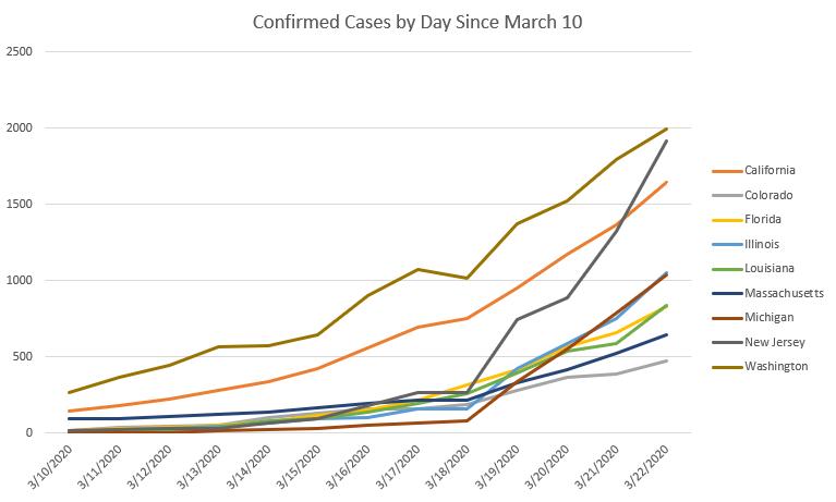 Coronavirus growth curves by U.S. states.