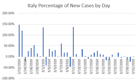 Graph of Italy's daily new cases as percentages.