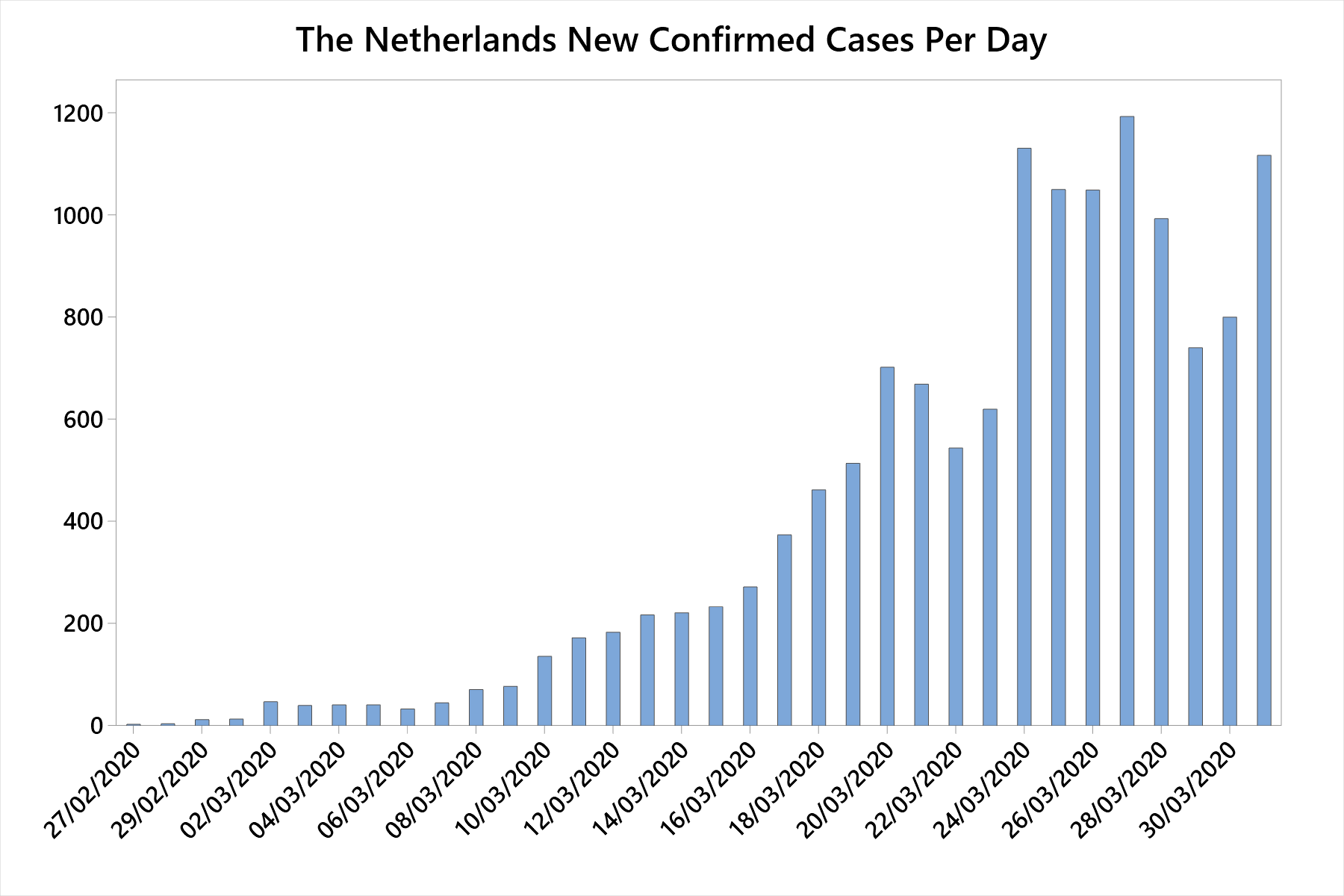 Graph of The Netherlands new coronavirus cases by day.