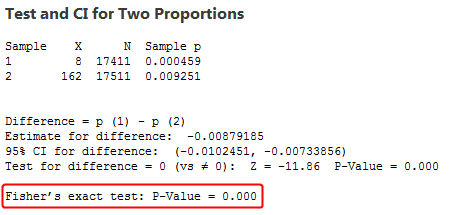 Pfizer data analyzed by a two-sample proportions test.