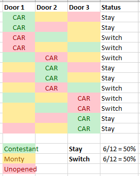Simulation of Monty Hall playing the game randomly and excluding the cases where he picks the door with the car.